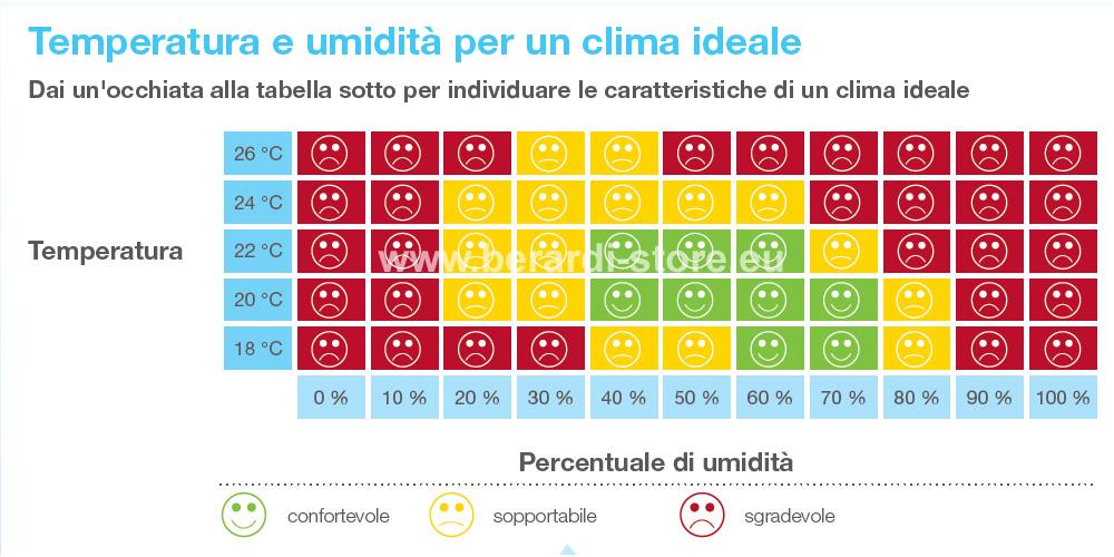 Tipologie di condizionatori dometic waeco per camper - Umidita ideale in casa ...